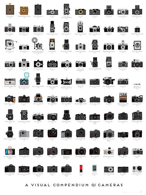 A Visual Compendium of Came...